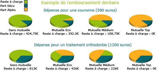 Remboursements mutuelle dentaire