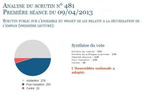 L'ANI a été voté par l'assemblée générale