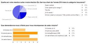 sondage élu service client de l'année 2014