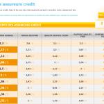 L'assurance de crédit immobilier Pareo V5 d'Alptis