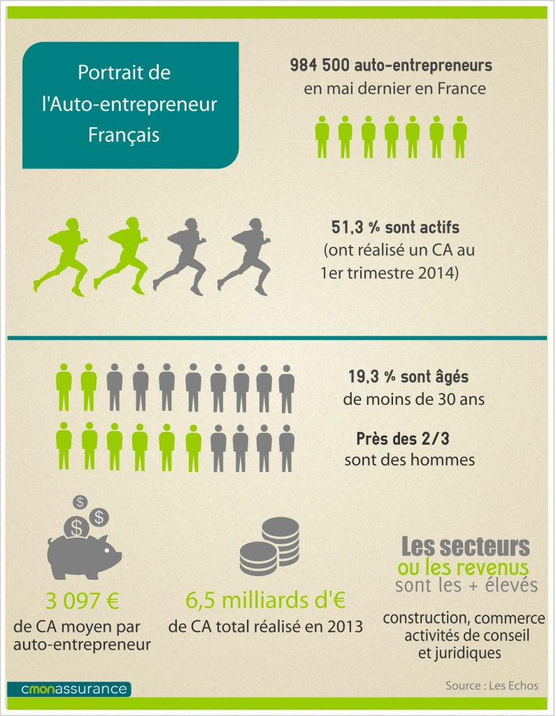 Bient t 1 million d auto entrepreneurs en france qui sont for Auto entrepreneur idees qui marchent
