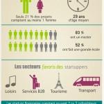Qui sont les startuppers français ?