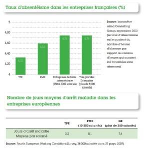taux d'absentéisme TPE