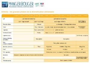 Le tableau de MangerBouger.fr