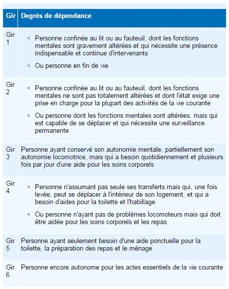 Aides et allocations pour faire face la d pendance - Definition de la grille aggir ...