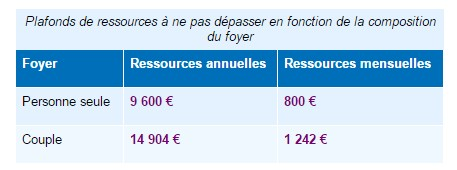 Aides et allocations pour faire face la d pendance - Plafond de ressources allocations familiales ...