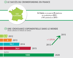 Le crowfunding ou financement participatif en France