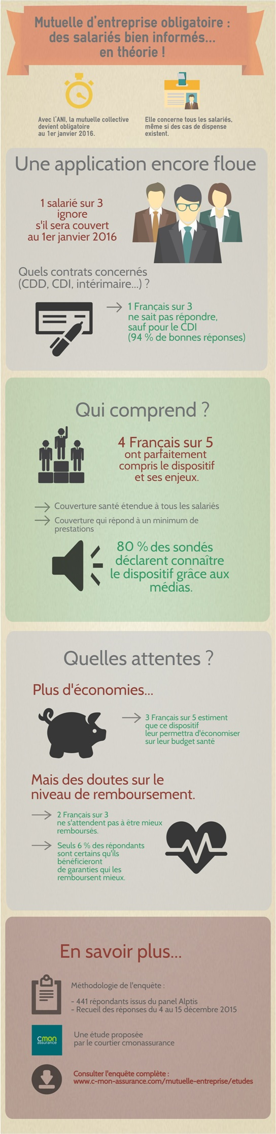 infographie mutuelle entreprise