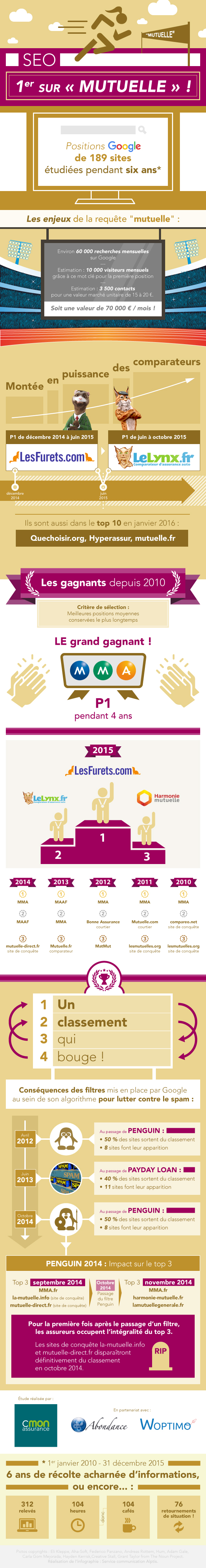 infographie_top20_mutuelle_201602