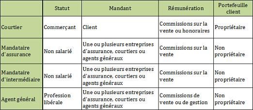 Les différents statuts des intermédiaires en assurances